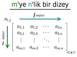 Matris nedir? Matris türleri nelerdir? Matris işlemleri nelerdir?