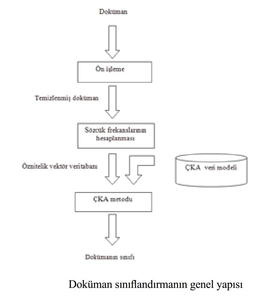 Otomatik Doküman Sınıflandırma
