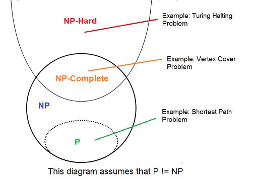P, NP ve P-NP arasındaki bağ...
