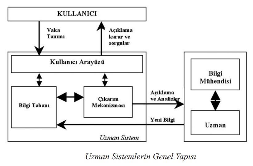 Uzman Sistemler Nedir? Genel Yapısı, Artıları ve Eksileri...