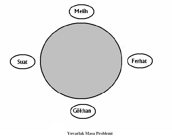 Prolog ile Yuvarlak Masa Problemi'nin Çözümü