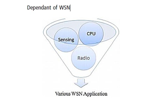wireless sensor networks applications and forms Rehabilitation supervision has emerged as a new application of wireless sensor networks (wsn), with unique communication, signal processing and hardware design requirements.