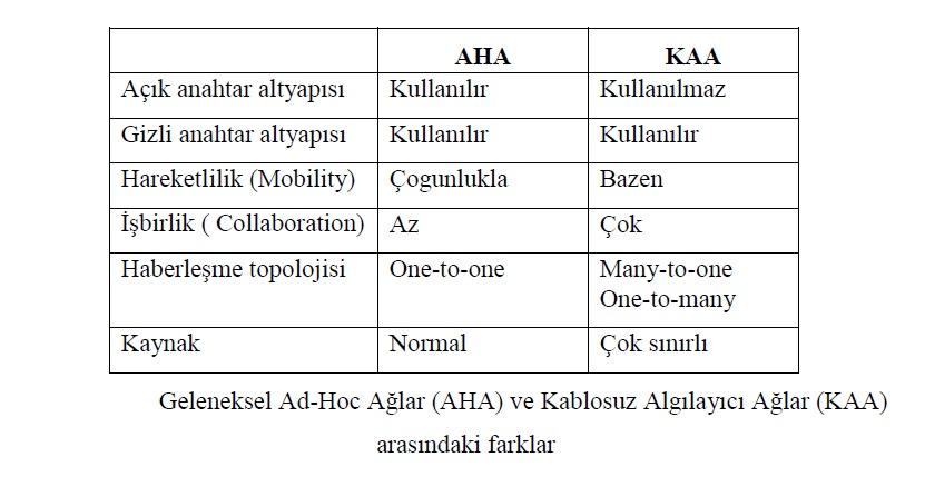 Geleneksel Ad-Hoc Ağlar (AHA) ve Kablosuz Algılayıcı Ağlar (KAA) arasındaki farklar nelerdir?