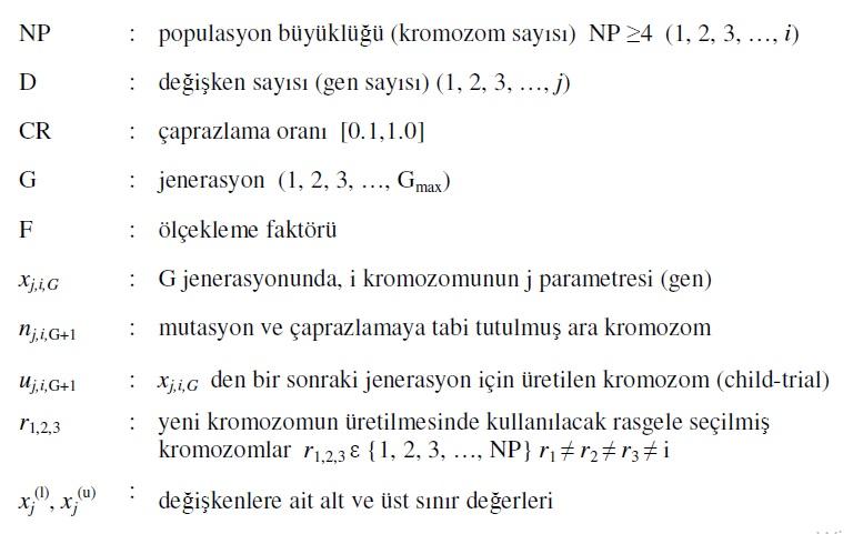 Diferansiyel Gelişim Algoritması (Differential Evolution Algorithm)