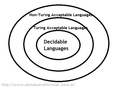 Karar Verilebilirlik (Decidability) nedir?