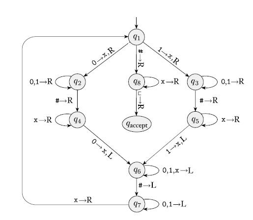 ∑={0,1} alfabesi ile oluşturulmuş C={w|w#w} dilini tanıyan Turing makinesini tanımlayınız?