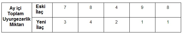 Parametrik olmayan(non-parametric) istatistiksel testlerle analiz nasıl yapılır?