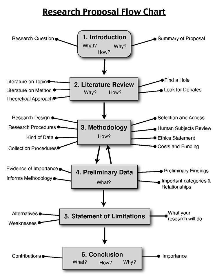 Araştırma Önerisi Akış Şeması (Research Proposal Flow Chart)